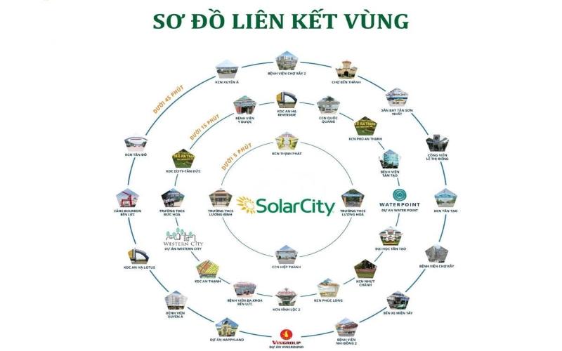 Tiện ích liên kết Solar City